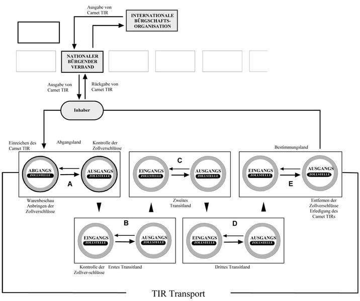 Funktionsweise TIR Verfahren